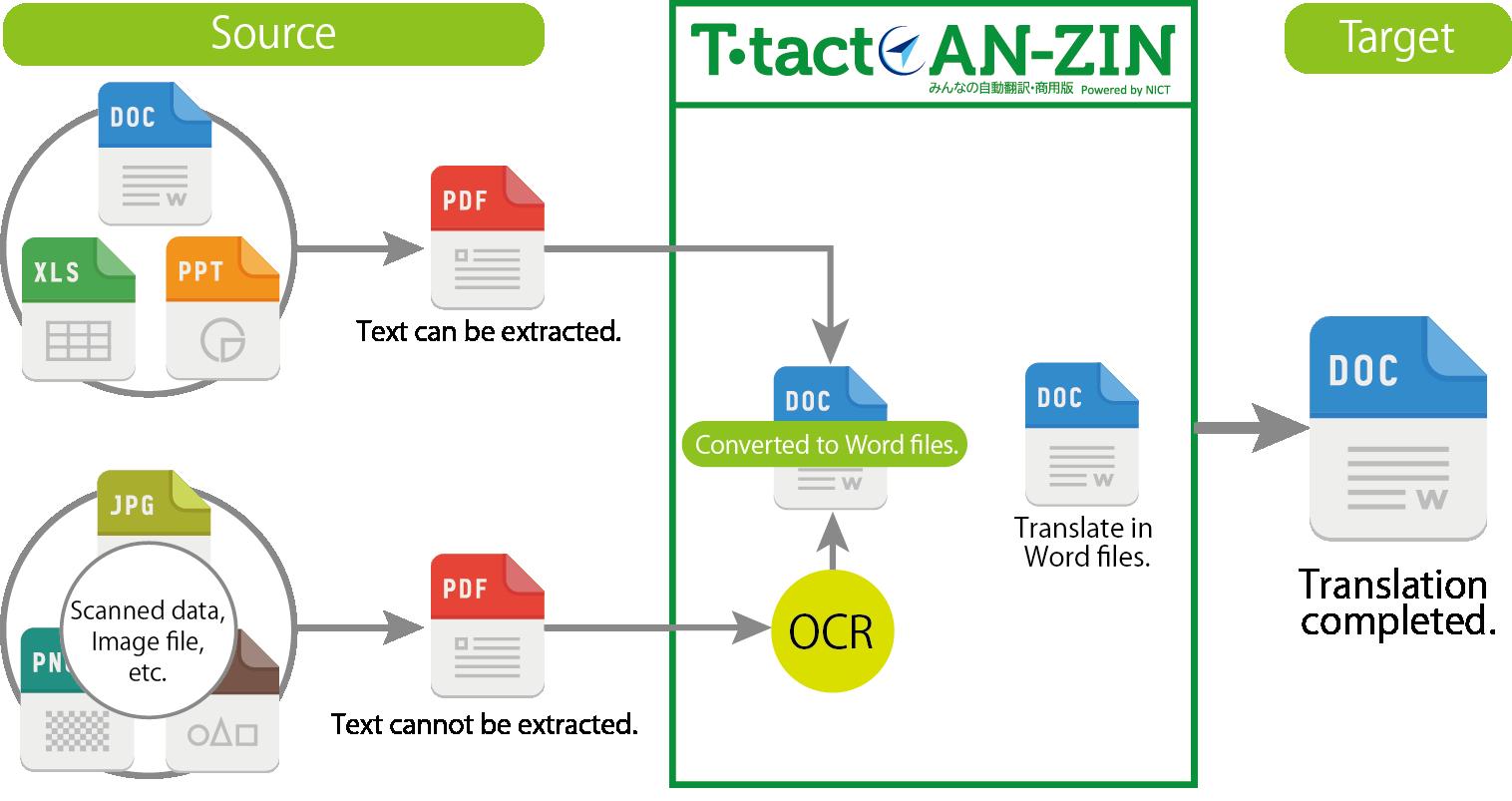 File translation image