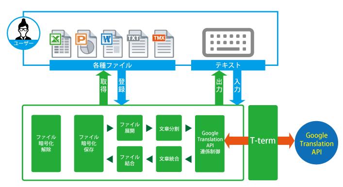 Gen-Pak概念図