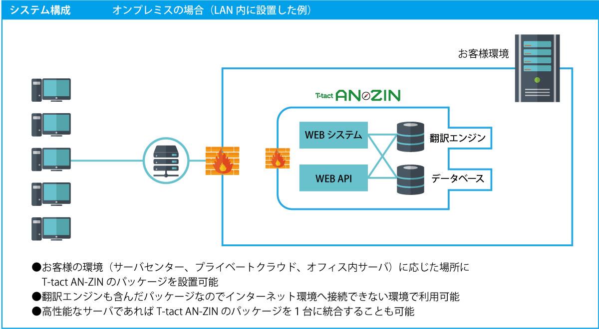 AN-ZINオンプレミス版概念図