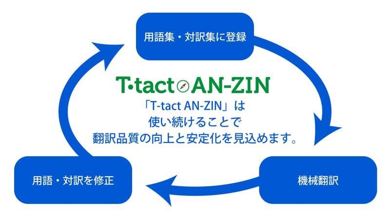 翻訳品質の向上と安定化