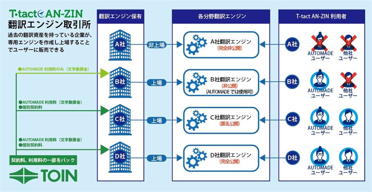 翻訳エンジン取引所(仮称)イメージ