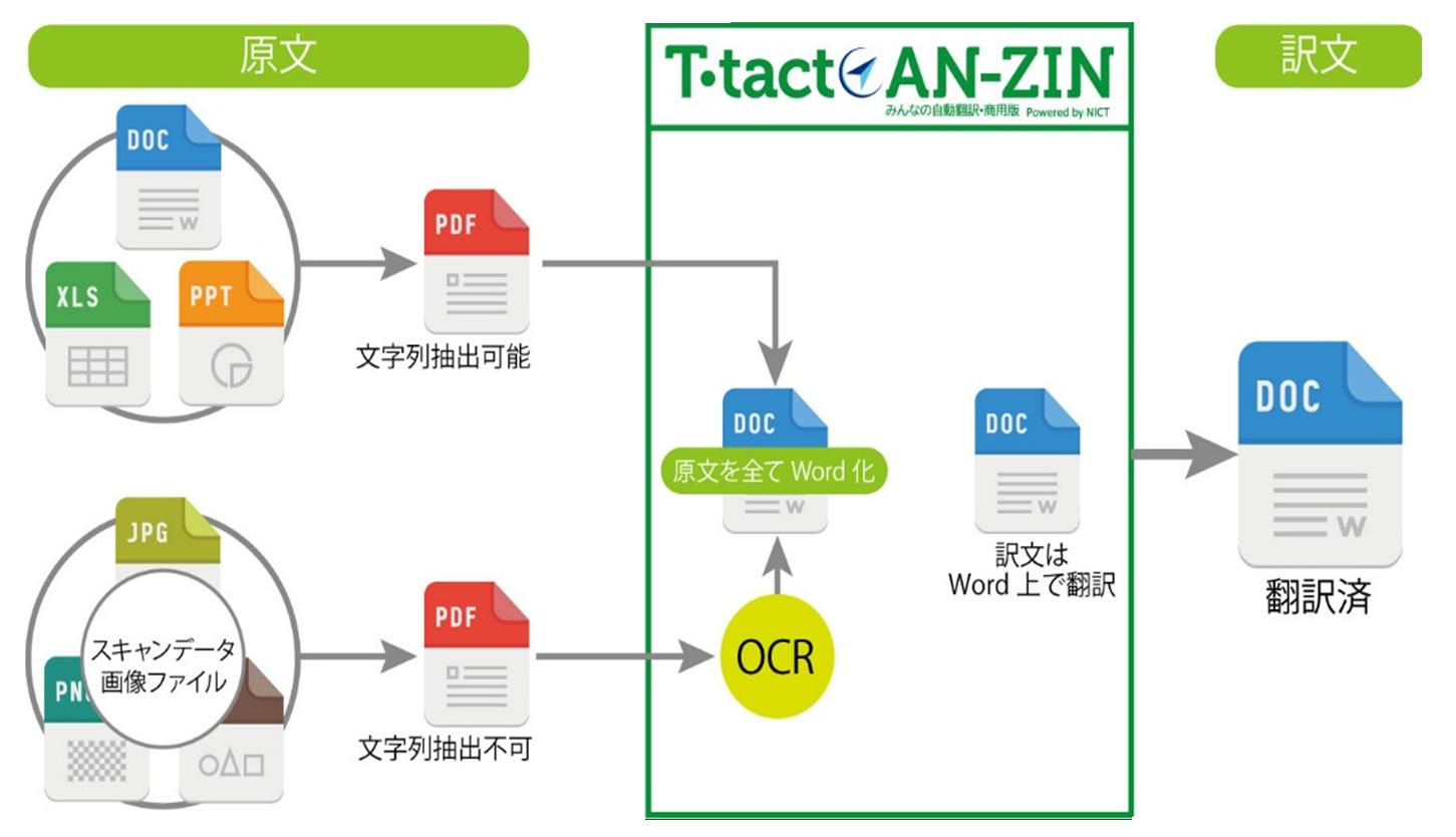 ファイル翻訳イメージ図